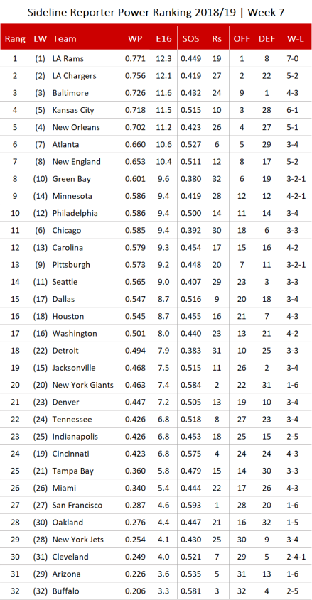 NFL Power Ranking - Woche 7.png