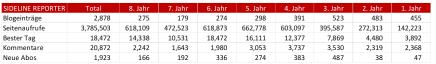 Blog Stats - #8.png