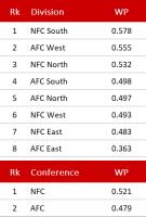 Division und Conference - Week 9