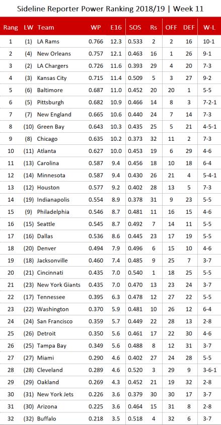 NFL Power Ranking 2018 - Woche 11