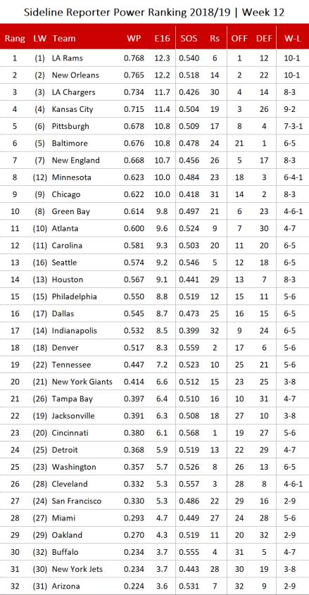 NFL Power Ranking 2018 - Woche 12