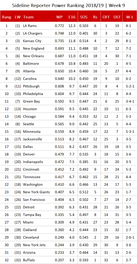 NFL Power Ranking 2018 - Woche 9