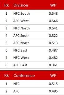 Divisionen und Conference - Woche 16