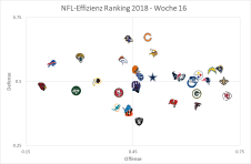 Effizienz Graph - Woche 16