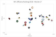 Effizienz-Graph - Woche 17