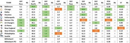 Effizienz Stats Playoffteams (2018/19)