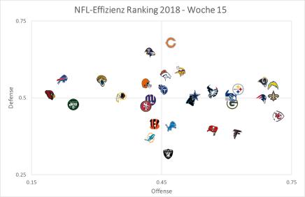 NFL Graph - Woche 15