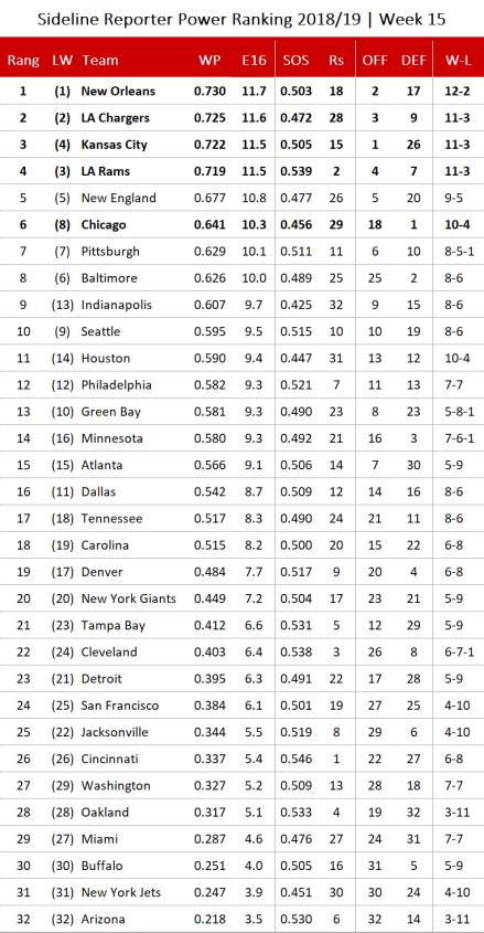 NFL Power Ranking 2018 - Woche 15