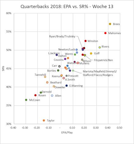 QB Ranking 2018 - Woche 13