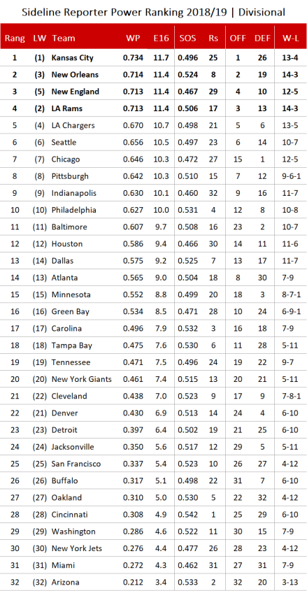 NFL Power Ranking 2018 - Divisional.png