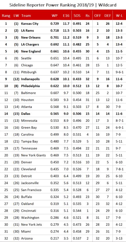 NFL Power Ranking 2018 - Wildcard