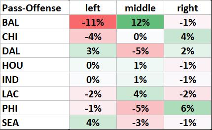 Passing-Offense nach Richtung - Saison 2018 vs. NFL Schnitt