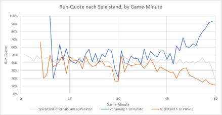 Run-Quote nach klarem Spielstand.png