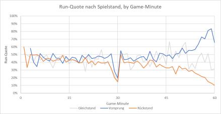 Run-Quote nach Spielstand.png