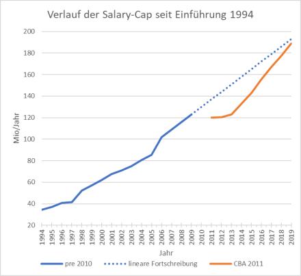 NFL Salary Cap Entwicklung 1994-2019
