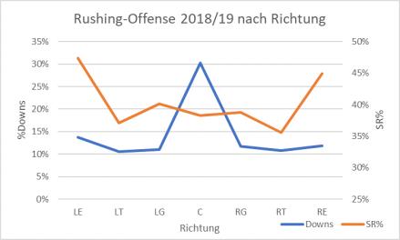 Rushing-Offense nach Richtung