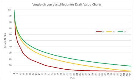 Draft Value Charts
