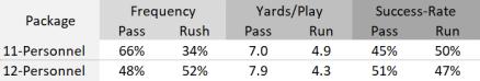11 vs. 12 Personnel Offense - Pass vs Rush