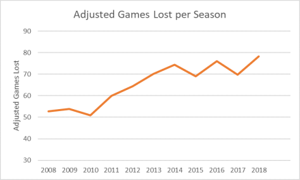 Adjusted Games Lost 2007-2018