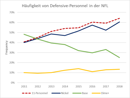 Defensive Personnel Groupings 2011-2018