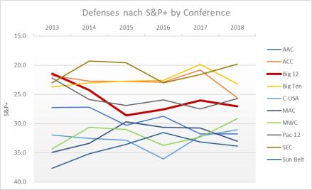 Big-12 Defenses.png