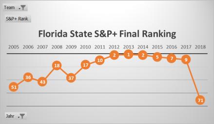 FSU S&P 2005-2018.png