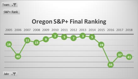 Oregon 2019