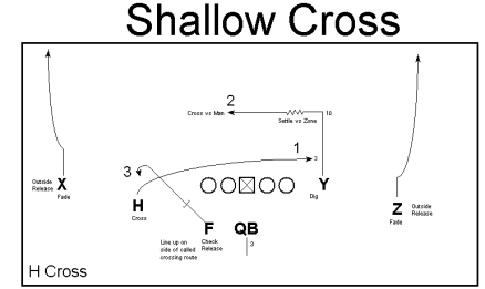 shallow cross - H cross - via Ted Seay