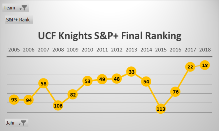 UCF Knights S&P 2005-2018.png