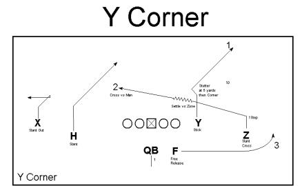 y corner - via Ted Seay