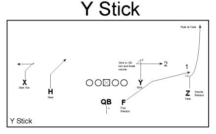 y stick - via Ted Seay