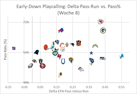 Early-Down Playcalling Delta Graph - Woche 8.png