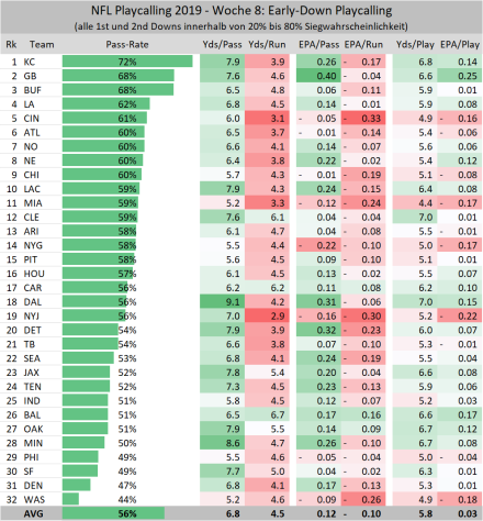 Early-Down Playcalling - Yards und EPA - Woche 8.png