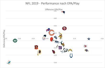 EPA 2019 Woche 4 - Total Game