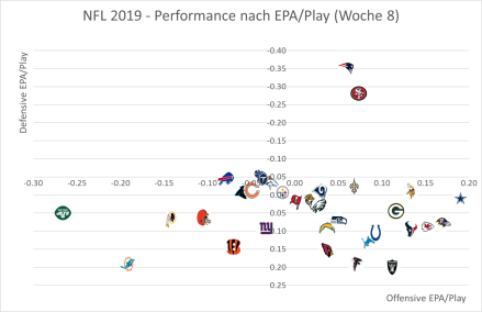 NFL Offense vs. Defense - Woche 8