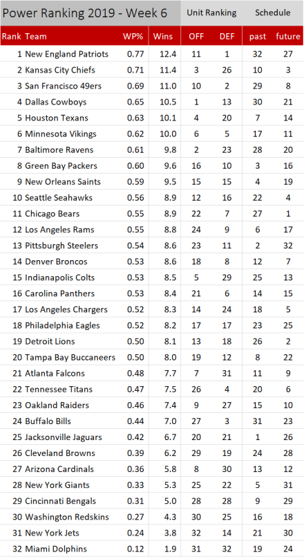 NFL Power Ranking 2019 - Woche 6