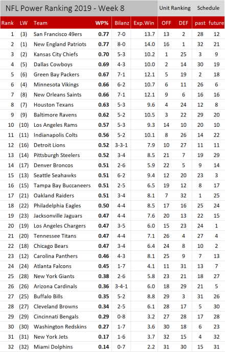 NFL Power Ranking 2019 - Woche 8.png