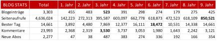 Blog Stats 2019