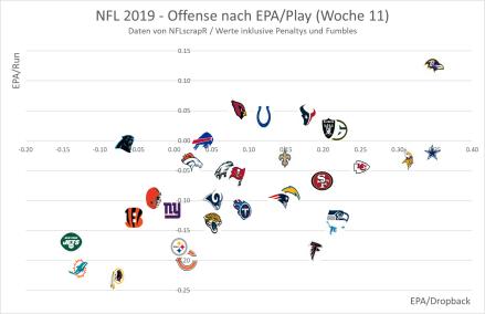NFL 2019 - EPA Offense Woche 11