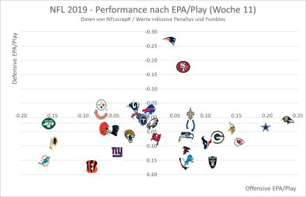 NFL 2019 - EPA Woche 11