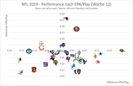 NFL EPA 2019 - Woche 12
