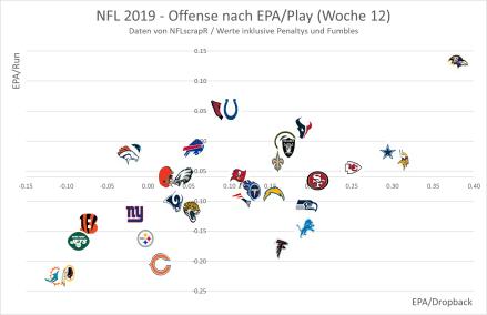 NFL Offense 2019 - Woche 12