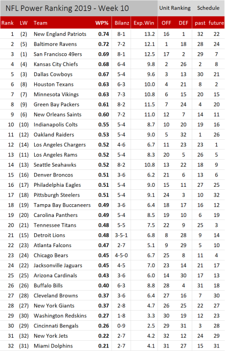 NFL Power Ranking 2019 - Woche 10.png
