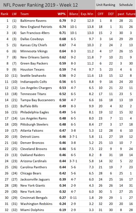 NFL Power Ranking 2019 - Woche 12