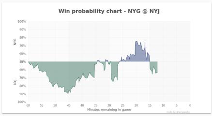 WP Graph NYJ NYG.PNG