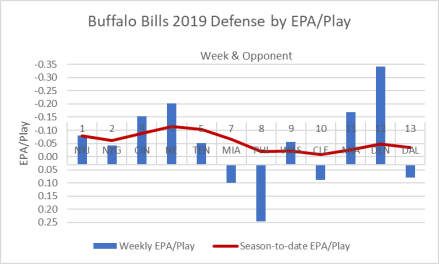 Bills-Defense 2019, Week 13