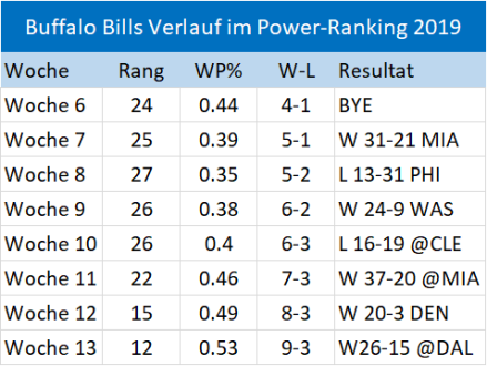Bills Entwicklung Power-Ranking 2019