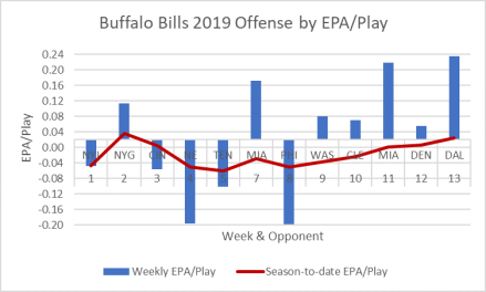 Bills-Offense 2019, Week 13