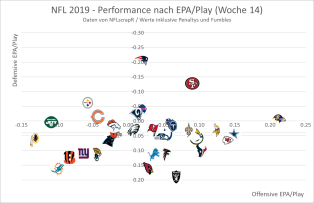 EPA Offense vs. Defense 2019 - Woche 14