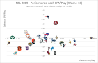 EPA Offense vs. Defense, Week 13